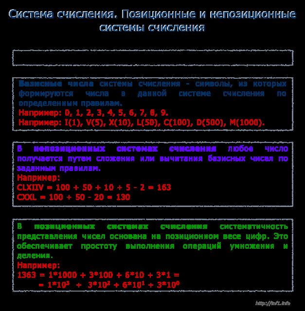 Позиционная система счисления